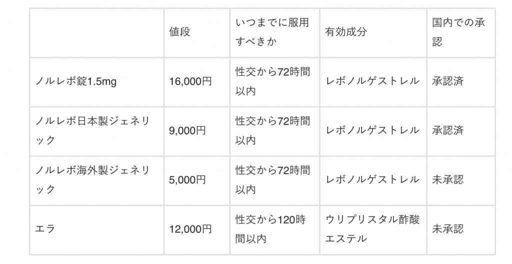 bảng giá thuốc tránh thai khẩn cấp ở Nhật Bản